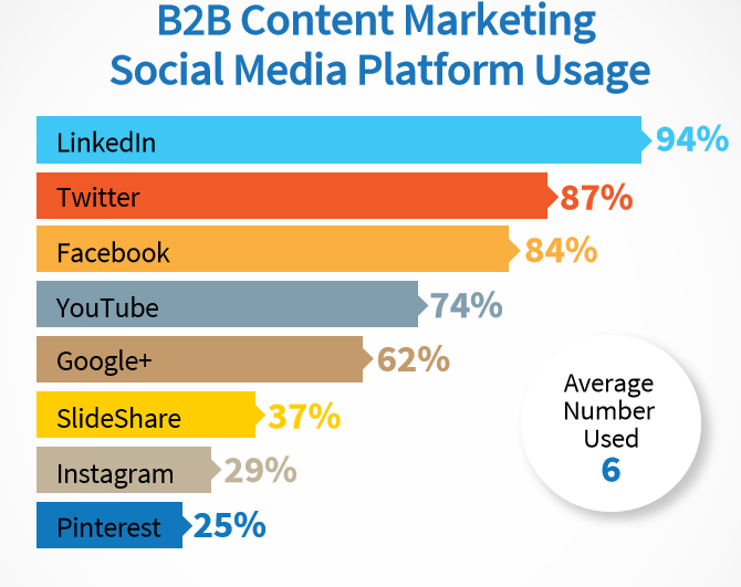 graph for Social Media page